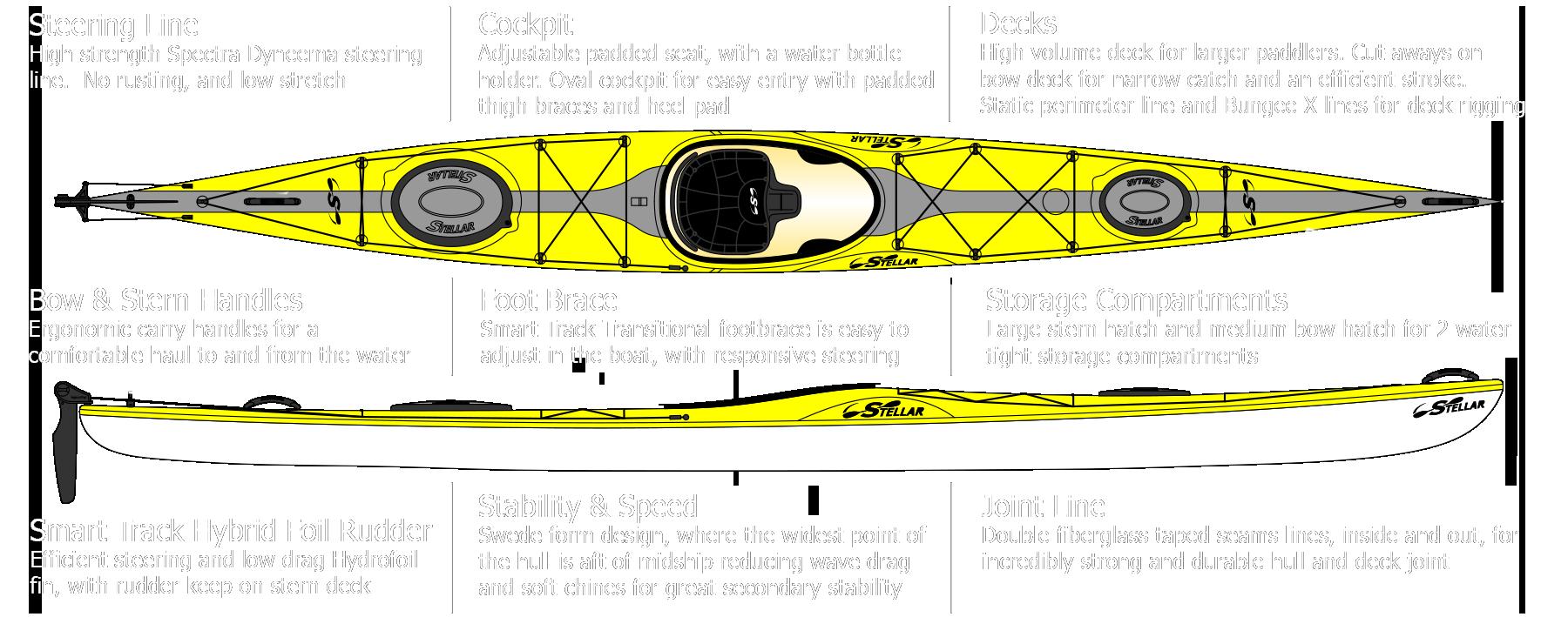 Stellar 18 Touring Kayak S18 Stellar Kayaks Usa Innovative Performance Surf Skis Racing Kayaks Touring Kayaks Stand Up Paddleboards Paddles And Accessories